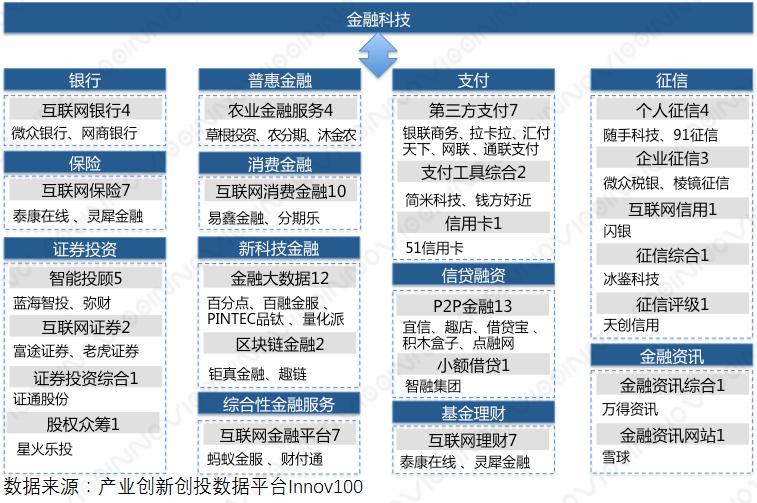 中国金融科技创新TOP100数据分析