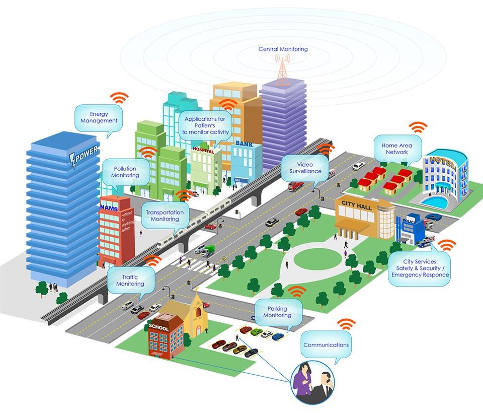 智慧城市的四大支撑技术